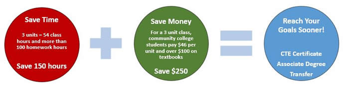 Save Time and Save Money