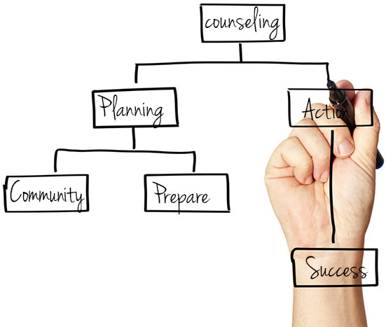 Planning is important for you success